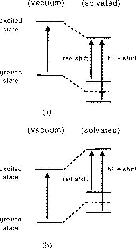 Schematic illustration of energy level diagrams of the