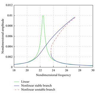 The nonlinear Euler-Bernoulli beam theory: undeformed