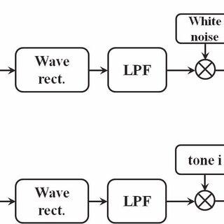 (PDF) Effect of vocoder type to Mandarin speech