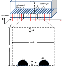 schematic diagram of cylindrical ide electrode configuration in a rectangular test channel with appropriate boundary conditions [ 850 x 1012 Pixel ]