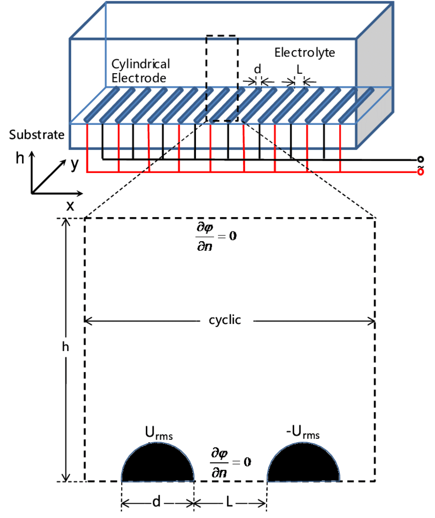 hight resolution of schematic diagram of cylindrical ide electrode configuration in a rectangular test channel with appropriate boundary conditions
