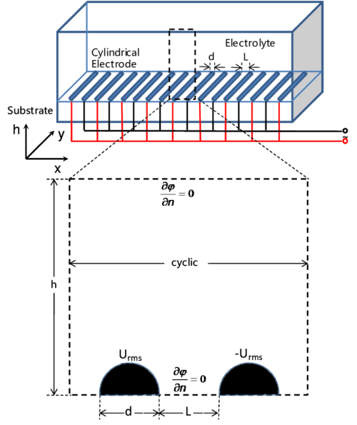 small resolution of schematic diagram of cylindrical ide electrode configuration in a rectangular test channel with appropriate boundary conditions