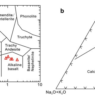Tectonic discrimination diagrams for basalts from the