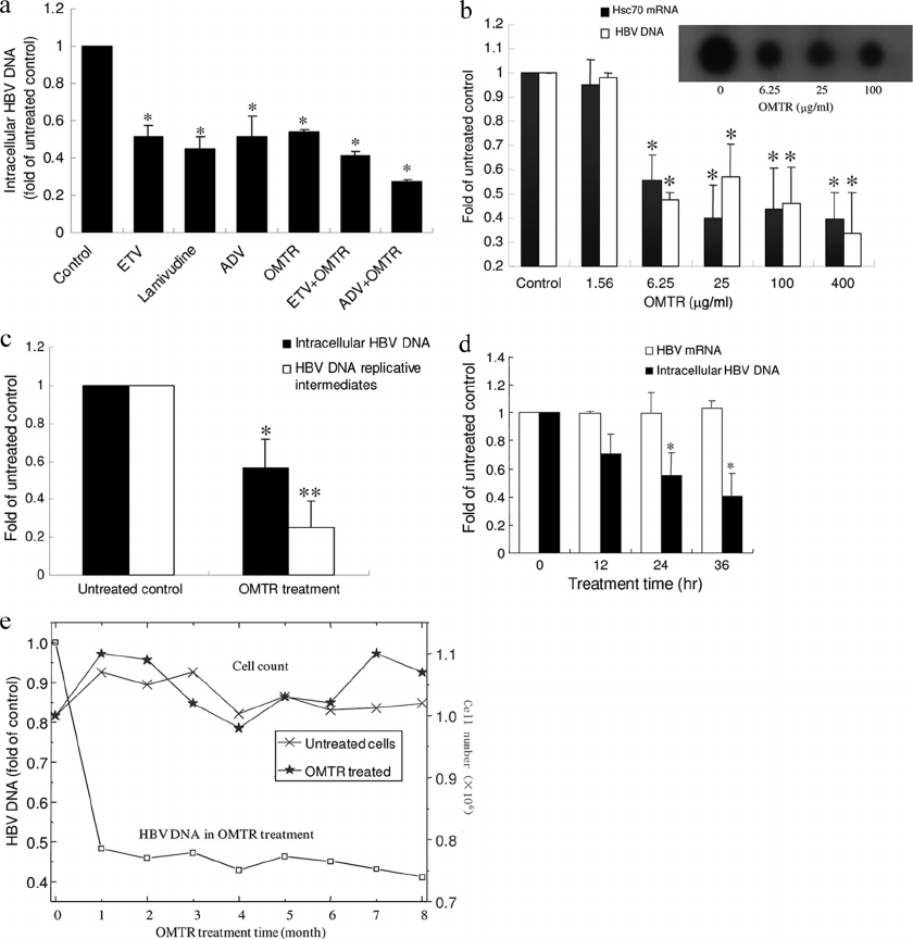 Anti-HBV activity of OMTR in vitro. (a) OMTR was used to