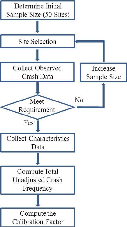 small resolution of 1 flow chart of the calibration process
