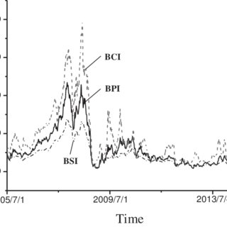 (PDF) THE SCALING BEHAVIOR OF BULK FREIGHT RATE VOLATILITY