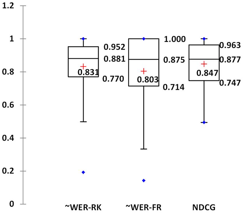 Box plots of BioFigRank performance in three metrics