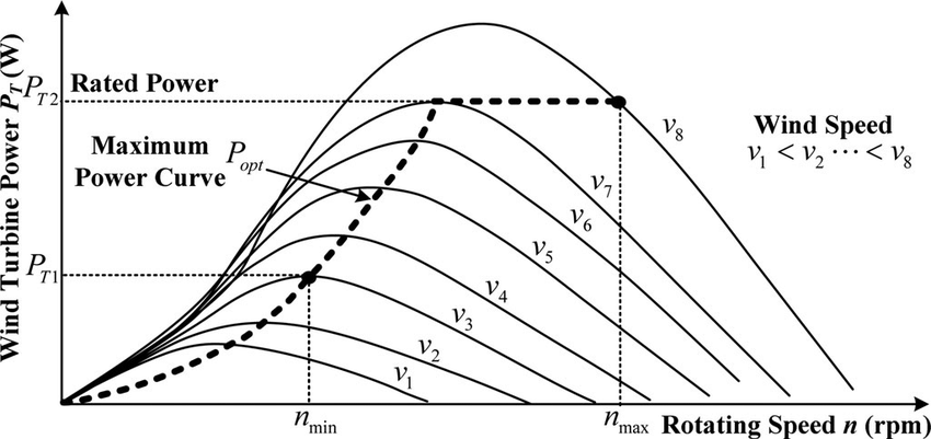 Wind turbine power curves for various wind speeds