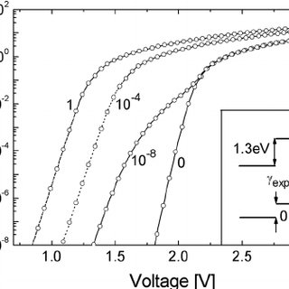Current-voltage characteristics with different exciplex