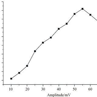 (PDF) Electrochemical determination of catechol in tea