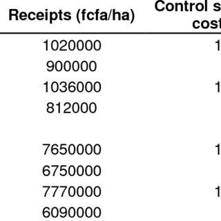 (PDF) Fungicide effect of banana column juice on tomato