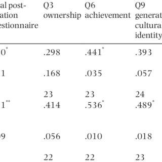 (PDF) Flow, identity, achievement, satisfaction and
