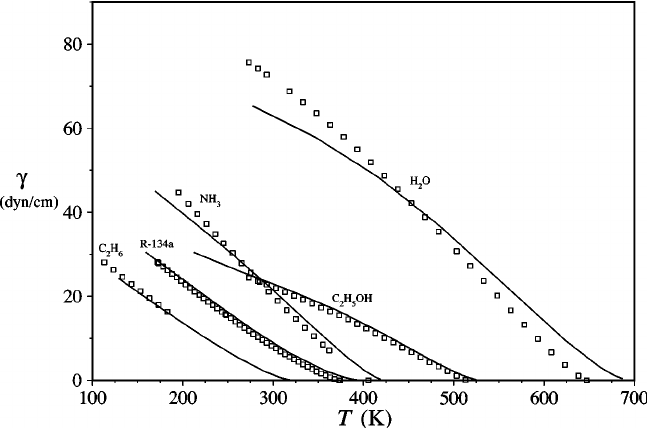 The temperature dependence of the vapor-liquid surface