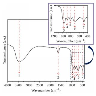 (a) FTIR and (b) FT-Raman spectra of the α,β-NiMoO4