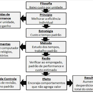 Diagrama de Ishikawa para serviços Fonte: Autor