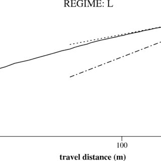 Log-log plot of mixing length as a function of travel