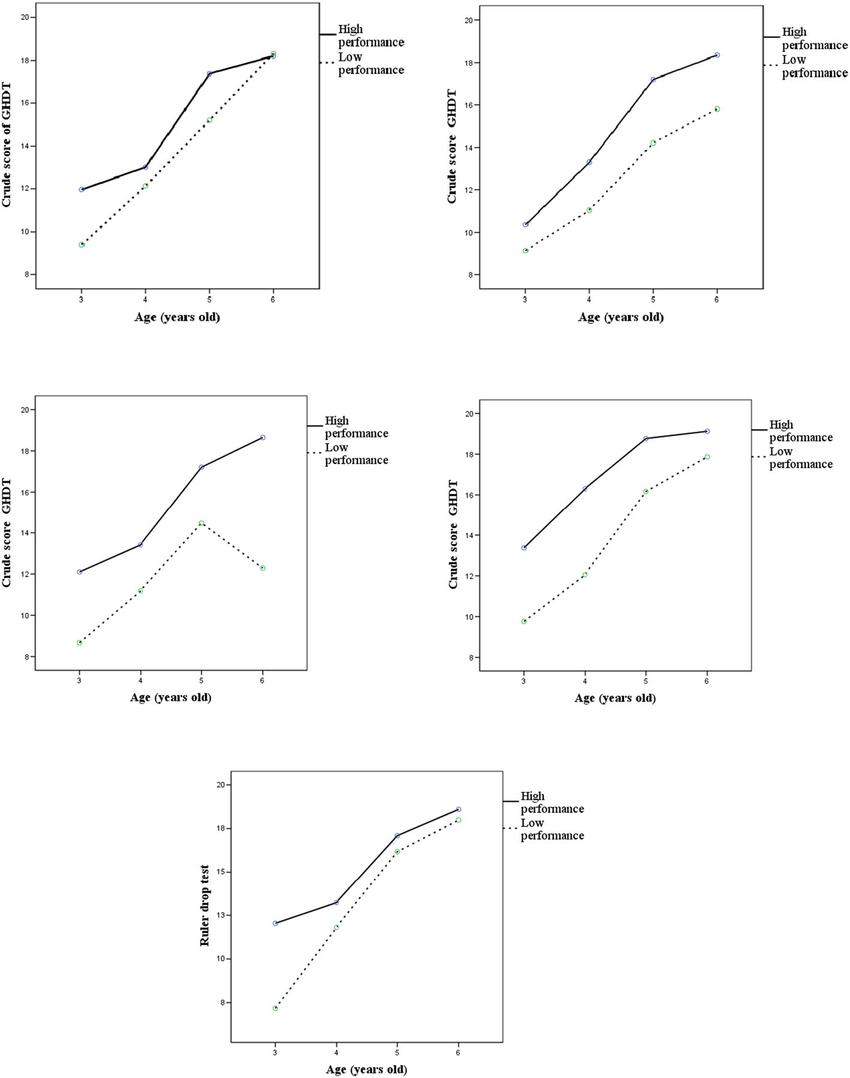 Goodenough–Harris drawing test (GHDT) score vs (a