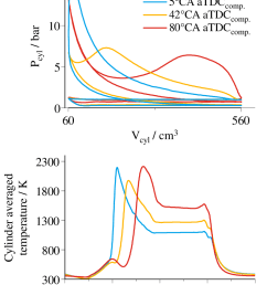 experimental p v diagram and cylinder temperature for three different combustion phasing using the double injection strategy [ 791 x 1019 Pixel ]
