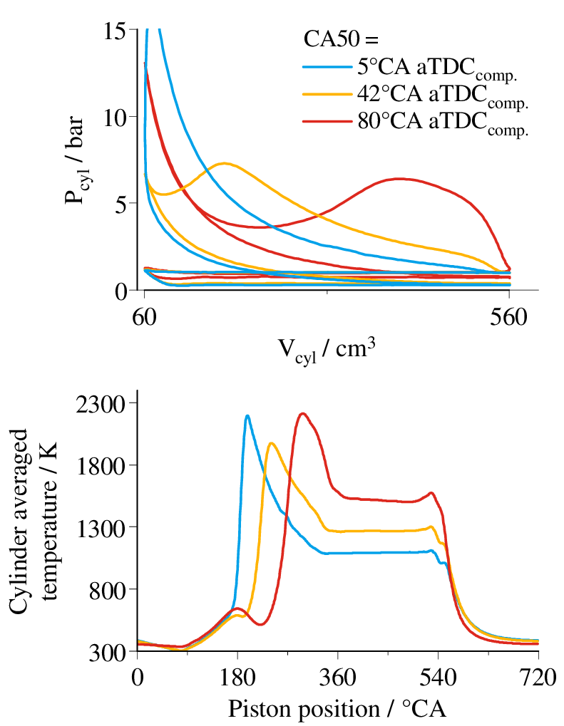 hight resolution of experimental p v diagram and cylinder temperature for three different combustion phasing using the double injection strategy