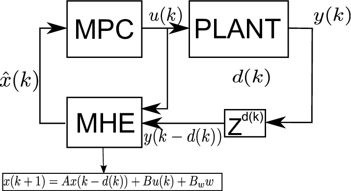 Block diagram of a control system considering the delay on