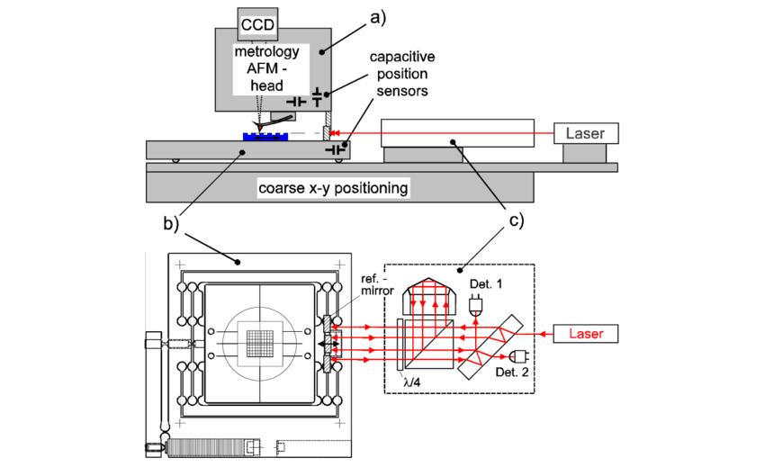 General setup of the long range AFM profiler system. a