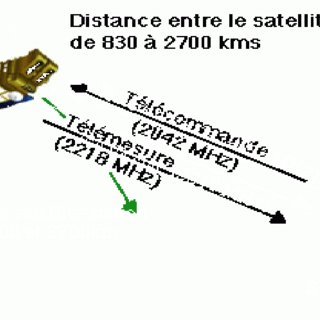 (PDF) Design Elements of Satellite Telemetry, Tracking and