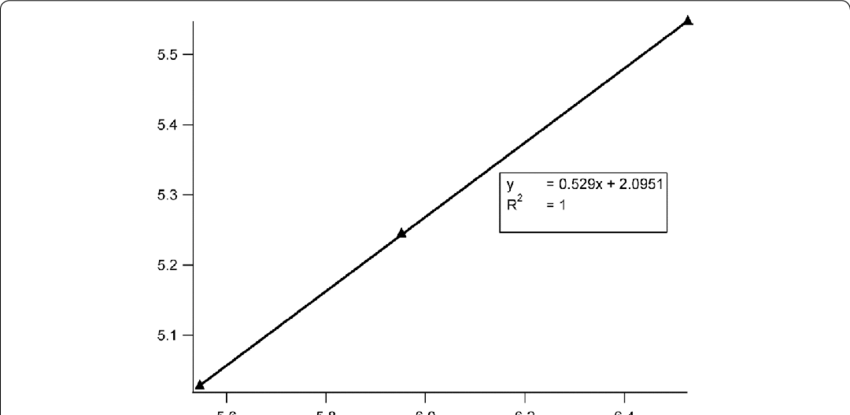 Regression linear of dimensionless variable to calculate