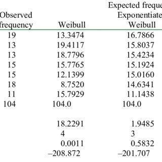 (PDF) Beta-Weibull Distribution: Some Properties and