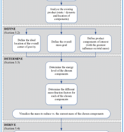 flow chart showing the step by step procedure of the eda download process flow diagram components [ 850 x 1084 Pixel ]