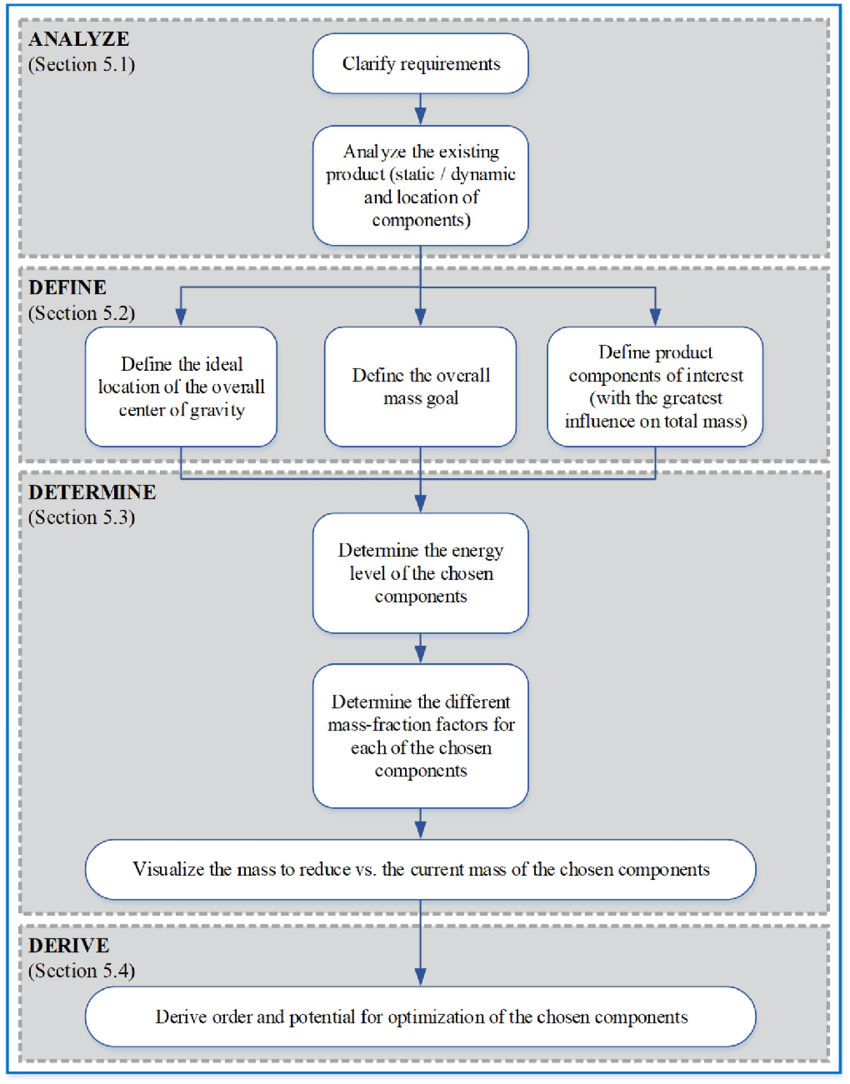 medium resolution of flow chart showing the step by step procedure of the eda download process flow diagram components