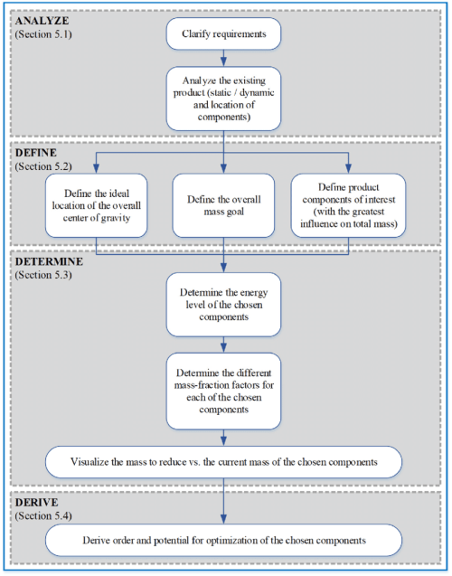 small resolution of flow chart showing the step by step procedure of the eda download process flow diagram components
