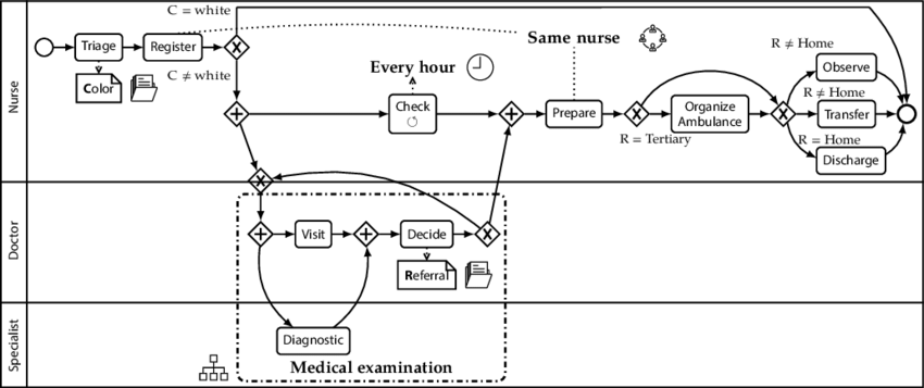 Multiple perspectives on a process can be used for process