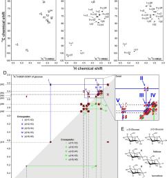 nmr spectra of glucose maltose and isomaltose a through c 1 h 13 download scientific diagram [ 850 x 1018 Pixel ]