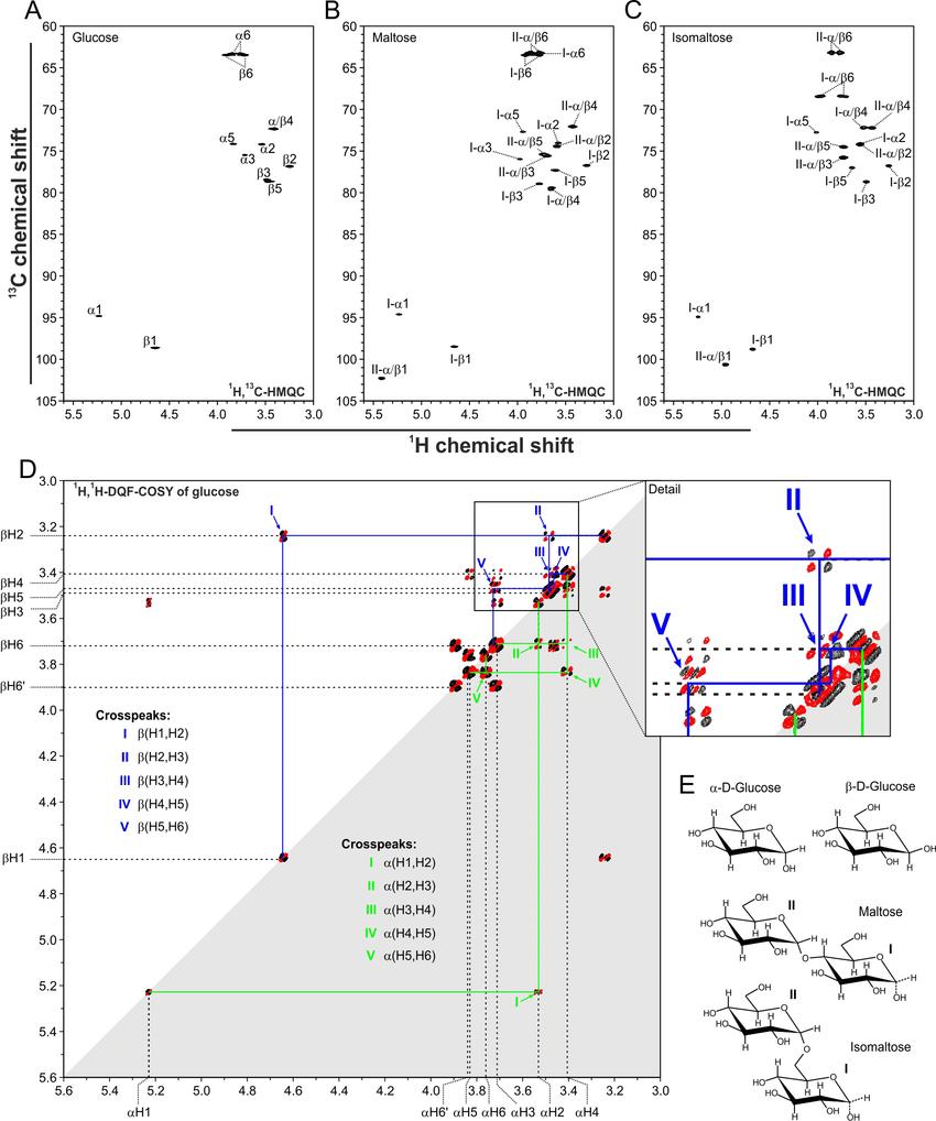 hight resolution of nmr spectra of glucose maltose and isomaltose a through c 1 h 13 download scientific diagram
