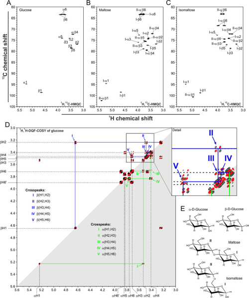 small resolution of nmr spectra of glucose maltose and isomaltose a through c 1 h 13 download scientific diagram