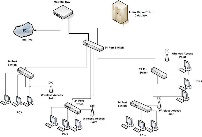 0 Logical Design of the system Logical design explains the
