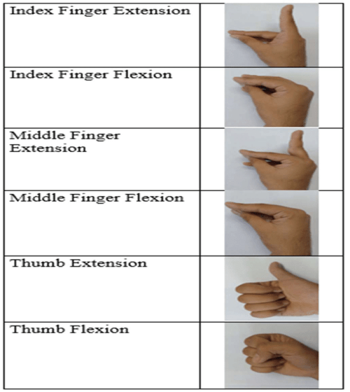 small resolution of extension and flexion positions for index finger middle finger and thumb