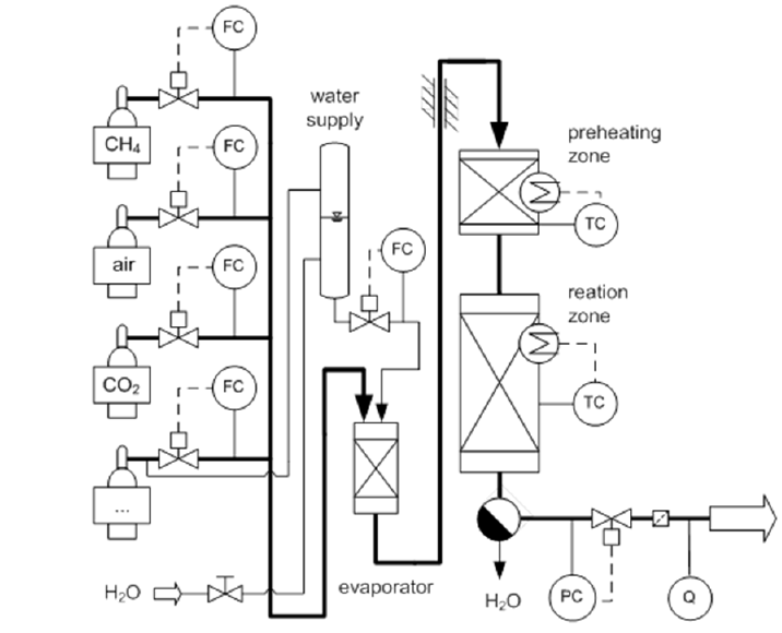 Flow scheme of the experimental setup used in this work