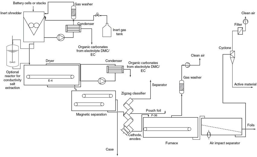 Flow sheet of the thermo-mechanical recycling process