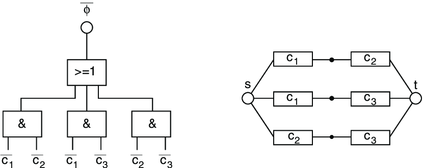 Fault tree (left) and reliability block diagram (right) of
