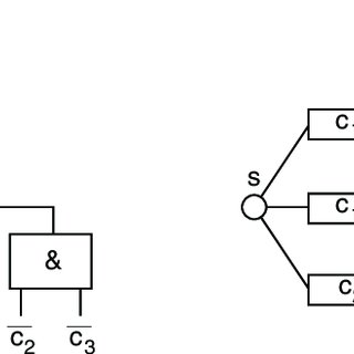 Simplified fault tree (left) and reliability block diagram