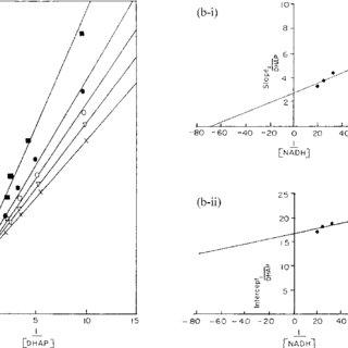 (PDF) Isolation and Properties of Cytoplasmic ?-Glycerol 3