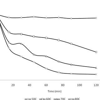(PDF) Purification and Characterization of Beta-Amylase of