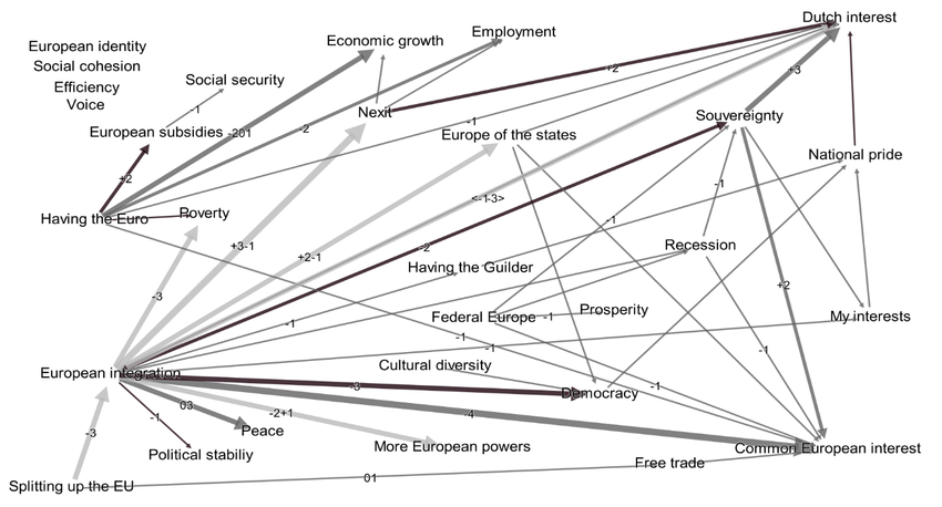 Combined excerpt from the cognitive map of Rutte and VVD