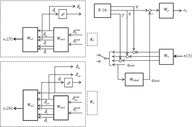 Weighted open-loop interconnection for the F-16 aircraft