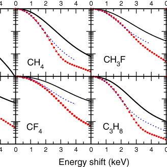 Electron momentum densities (i.e., plane-wave positron