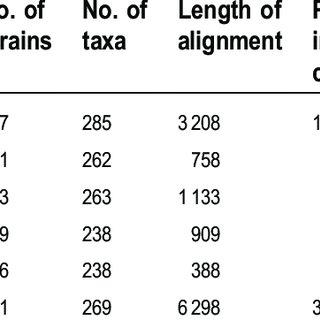 (PDF) Phylogeny of tremellomycetous yeasts and...