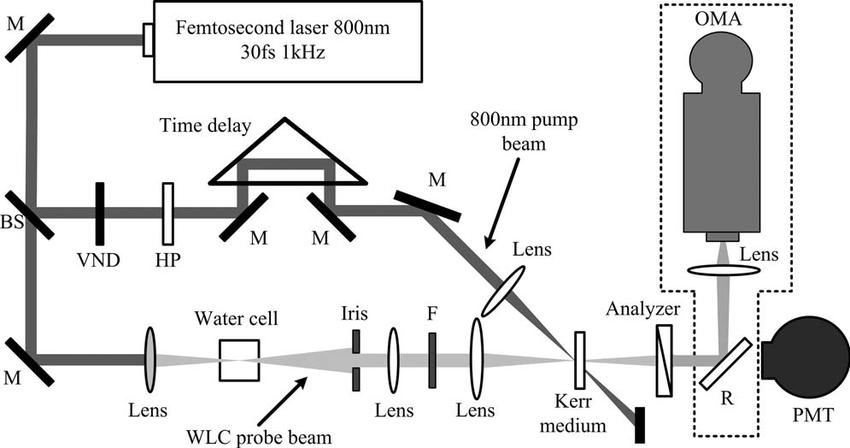 Fig. 1 Experimental setup for the OKG measurement. M