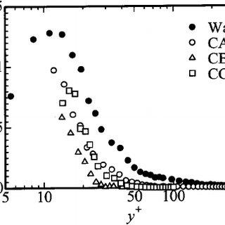Turbulent intensity profiles of streamwise velocity