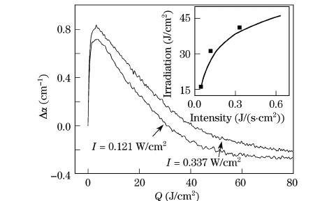 Change of absorption coefficient versus irradiation Q = It